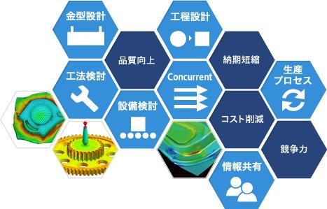 生産技術CAE|ソリューション|C...